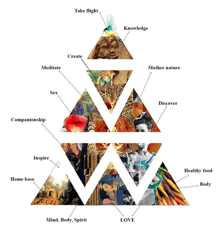 Sakara life pyramid